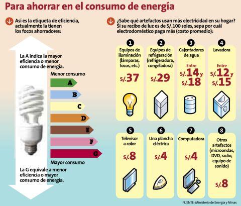Imagina school d a nacional del ahorro de energ a for Ministerio de consumo